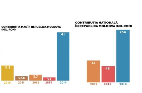 moldova -grafic